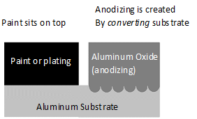 Understanding and Specifying Anodizing – OMW Corporation